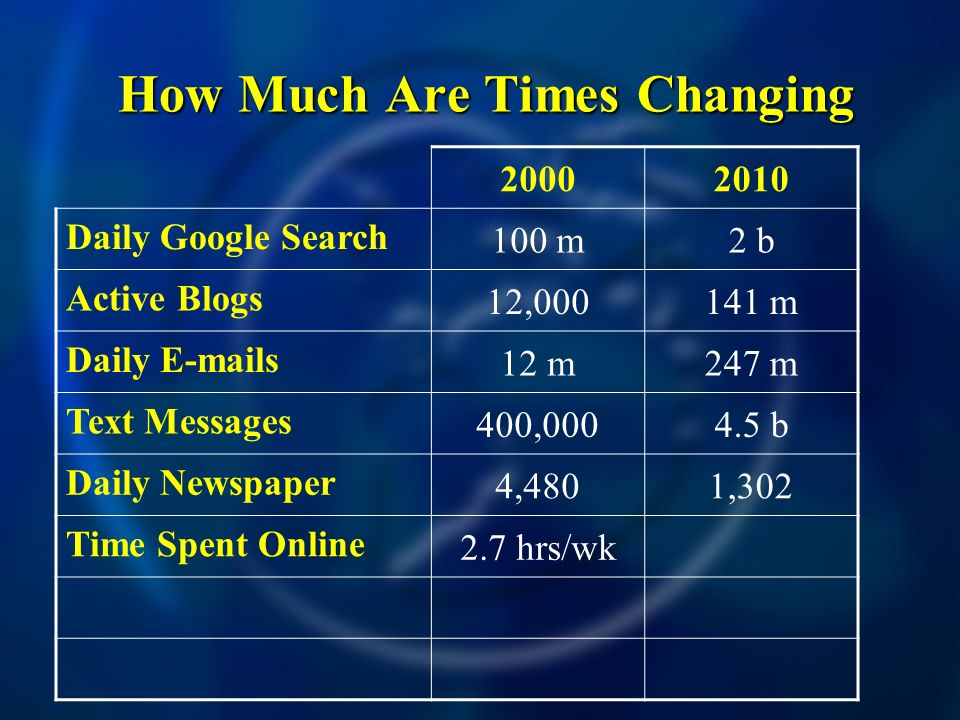 How Much Are Times Changing How Much Are Times Changing Daily Google Search 100 m2 b Active Blogs 12, m Daily  s 12 m247 m Text Messages 400, b Daily Newspaper 4,4801,302 Time Spent Online 2.7 hrs/wk