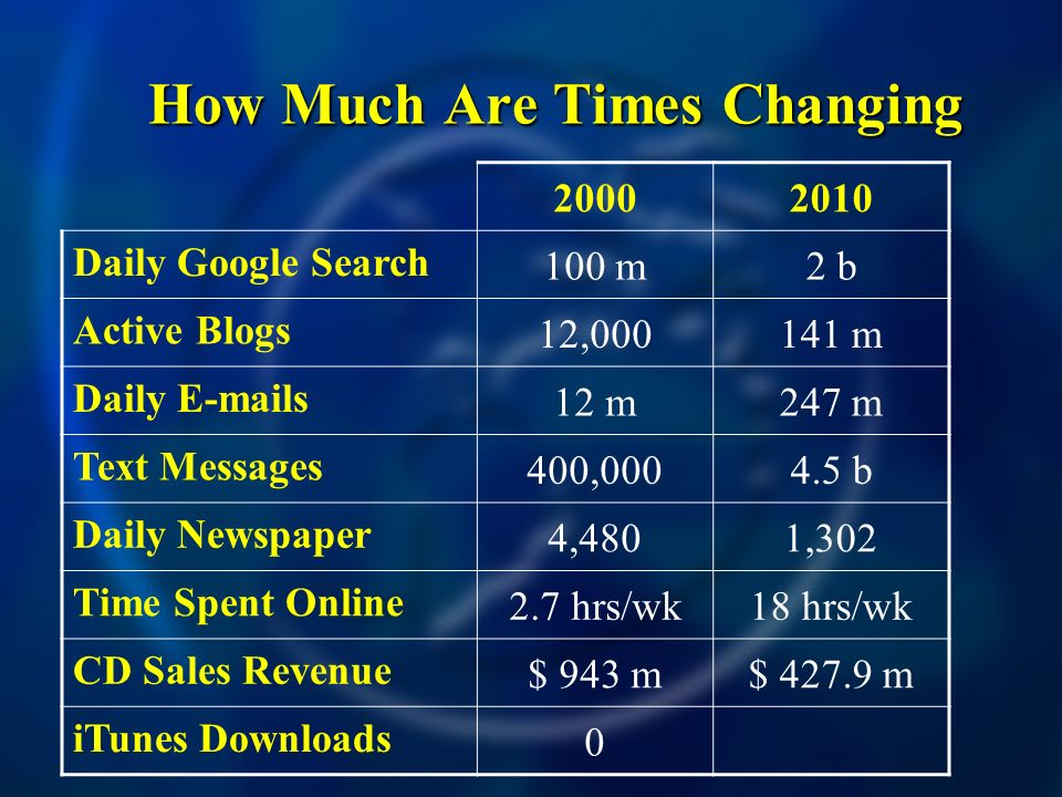 How Much Are Times Changing How Much Are Times Changing Daily Google Search 100 m2 b Active Blogs 12, m Daily  s 12 m247 m Text Messages 400, b Daily Newspaper 4,4801,302 Time Spent Online 2.7 hrs/wk18 hrs/wk CD Sales Revenue $ 943 m$ m iTunes Downloads 0