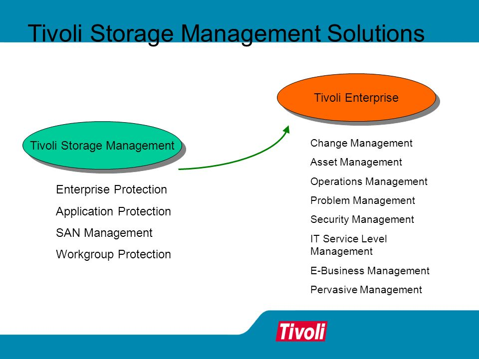 Tivoli Storage Management Solutions Tivoli Storage Management Enterprise Protection Application Protection SAN Management Workgroup Protection Change Management Asset Management Operations Management Problem Management Security Management IT Service Level Management E-Business Management Pervasive Management Tivoli Enterprise
