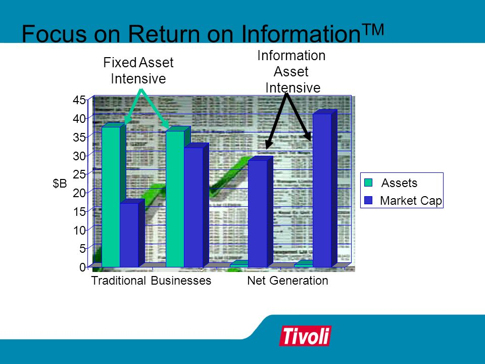 Focus on Return on Information TM $B Traditional BusinessesNet Generation Assets Market Cap Fixed Asset Intensive Information Asset Intensive