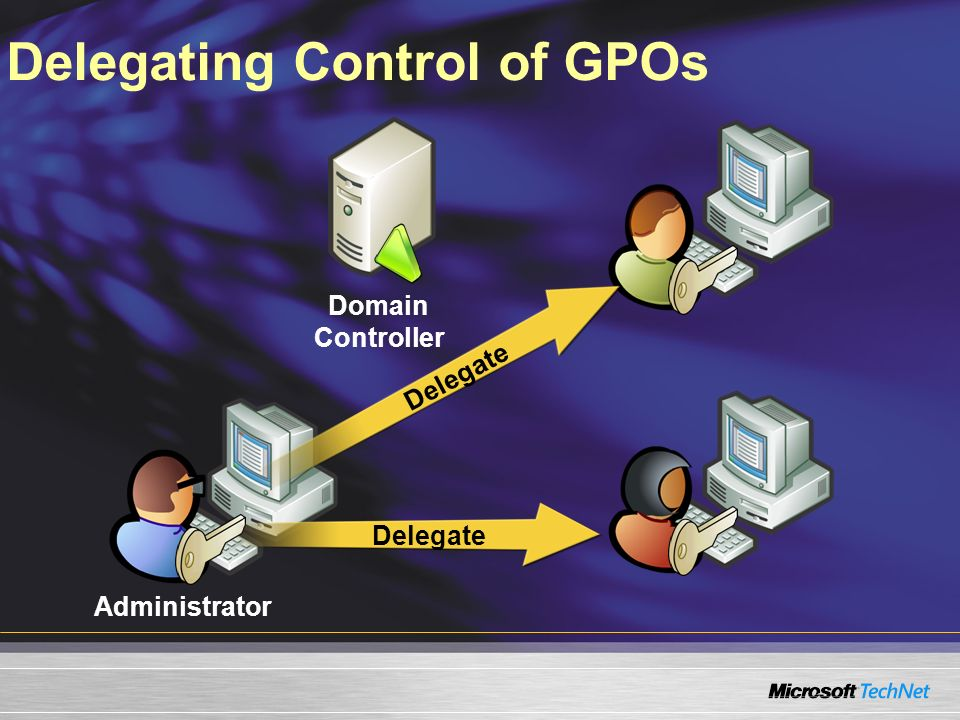 Delegating Control of GPOs Domain Controller Administrator Delegate