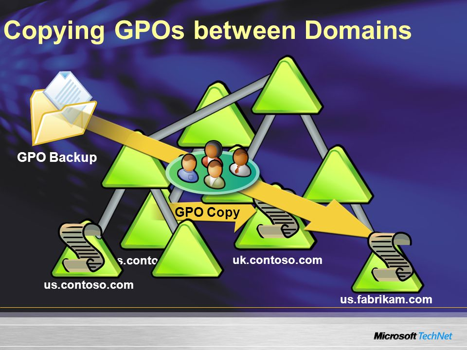 GPO Backup Copying GPOs between Domains us.contoso.com uk.contoso.com GPO Copy us.contoso.com us.fabrikam.com GPO Import
