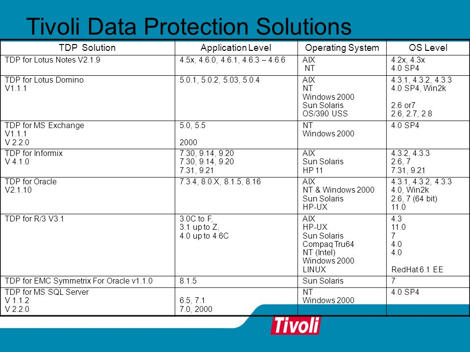 Tivoli Data Protection Solutions TDP SolutionApplication LevelOperating SystemOS Level TDP for Lotus Notes V2.1.94.5x, 4.6.0, 4.6.1, 4.6.3 – 4.6.6 AIX