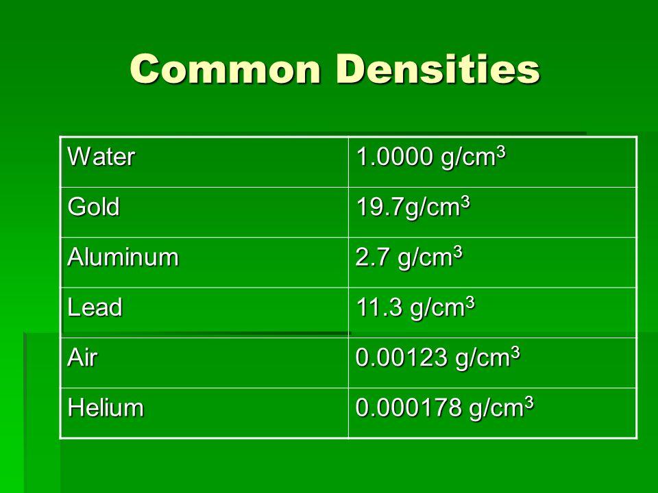 Common Densities Water 1.0000 g/cm 3 Gold 19.7g/cm 3 Aluminum 2.7 g/cm 3 Lead 11.3 g/cm 3 Air 0.00123 g/cm 3 Helium 0.000178 g/cm 3