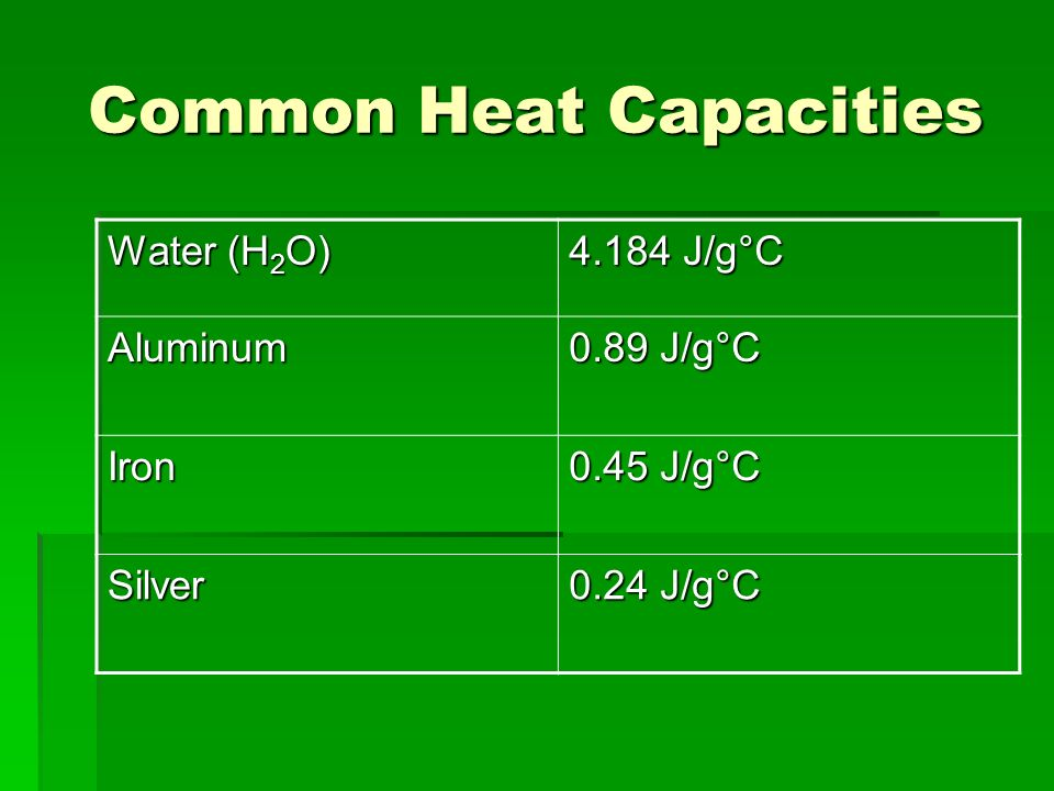 Common Heat Capacities Water (H 2 O) 4.184 J/g°C Aluminum 0.89 J/g°C Iron 0.45 J/g°C Silver 0.24 J/g°C
