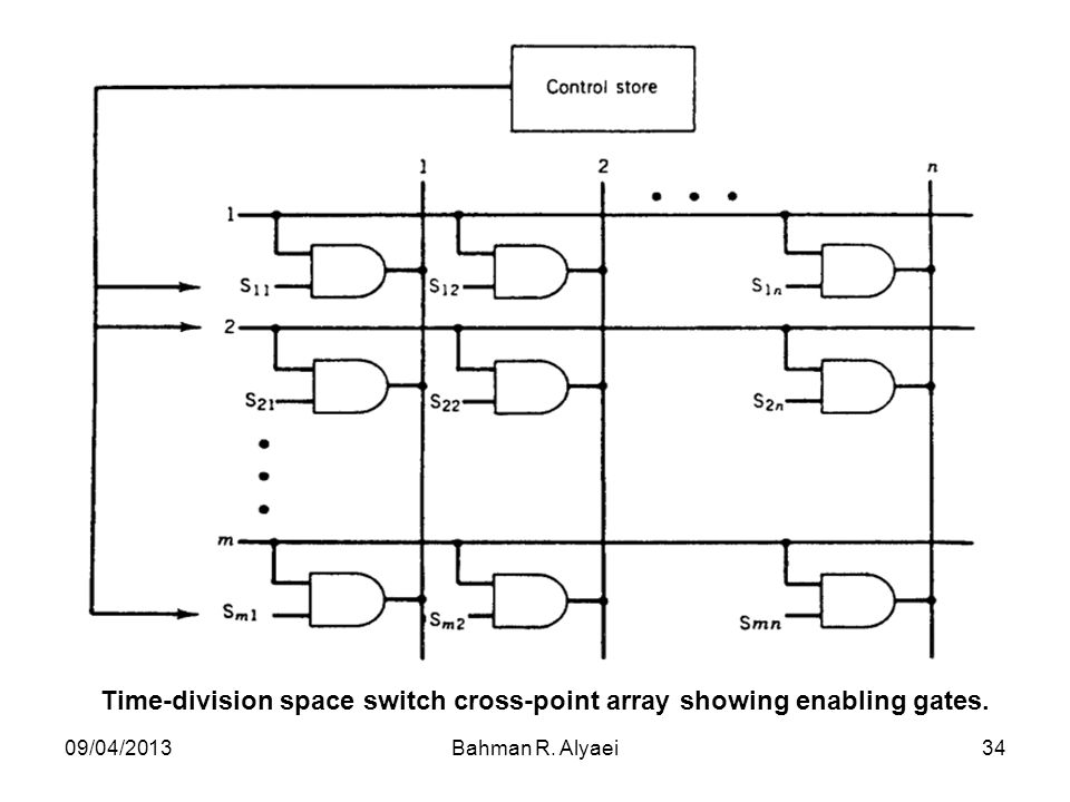 09/04/2013Bahman R. Alyaei34 Time-division space switch cross-point array showing enabling gates.