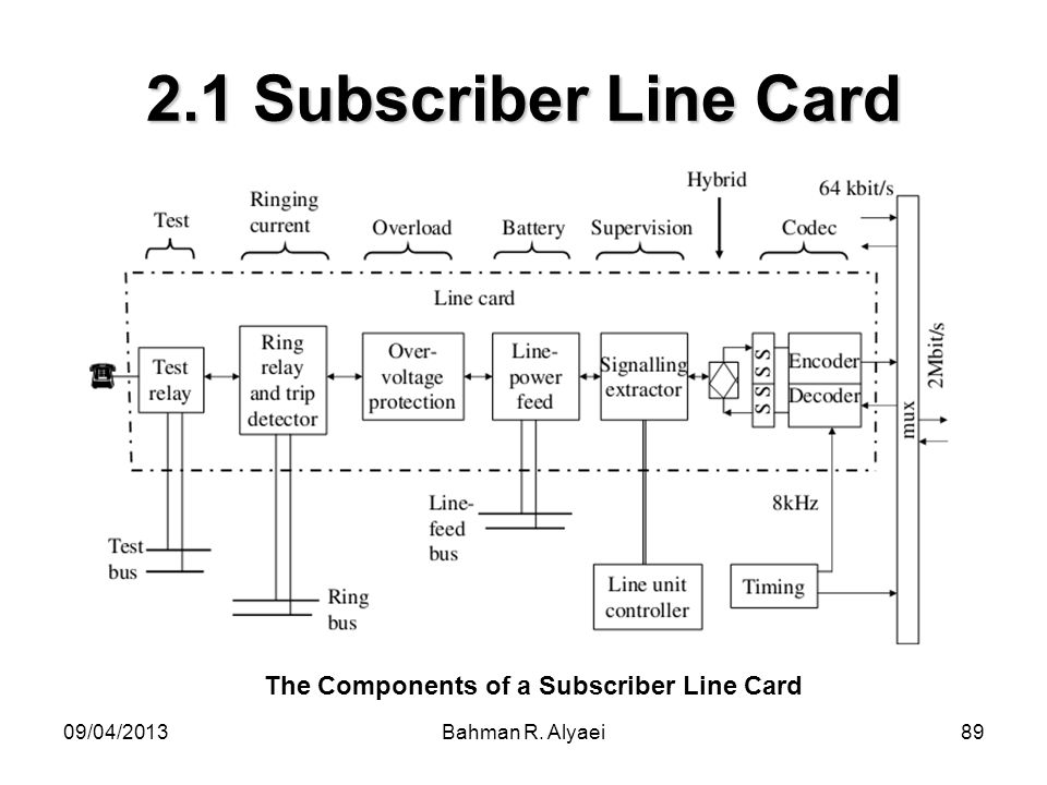09/04/2013Bahman R. Alyaei89 2.1 Subscriber Line Card The Components of a Subscriber Line Card