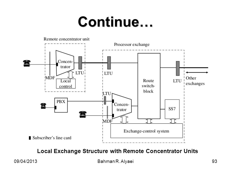 09/04/2013Bahman R. Alyaei93 Continue… Local Exchange Structure with Remote Concentrator Units