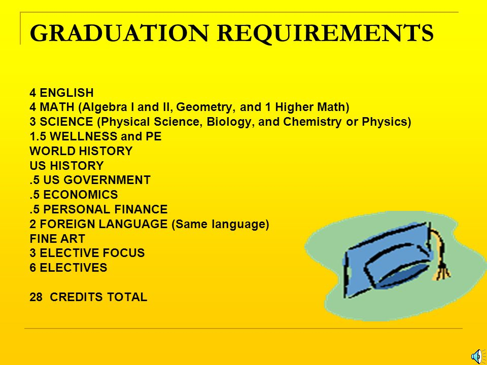 GRADUATION REQUIREMENTS 4 ENGLISH 4 MATH (Algebra I and II, Geometry, and 1 Higher Math) 3 SCIENCE (Physical Science, Biology, and Chemistry or Physics) 1.5 WELLNESS and PE WORLD HISTORY US HISTORY.5 US GOVERNMENT.5 ECONOMICS.5 PERSONAL FINANCE 2 FOREIGN LANGUAGE (Same language) FINE ART 3 ELECTIVE FOCUS 6 ELECTIVES 28 CREDITS TOTAL