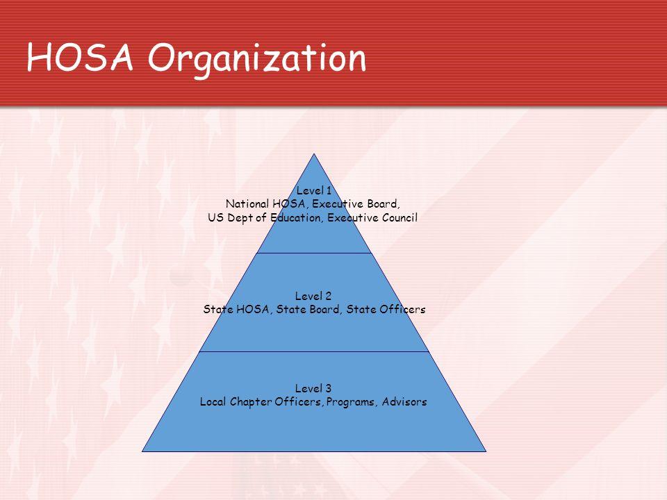 HOSA Organization Level 1 National HOSA, Executive Board, US Dept of Education, Executive Council Level 2 State HOSA, State Board, State Officers Leve