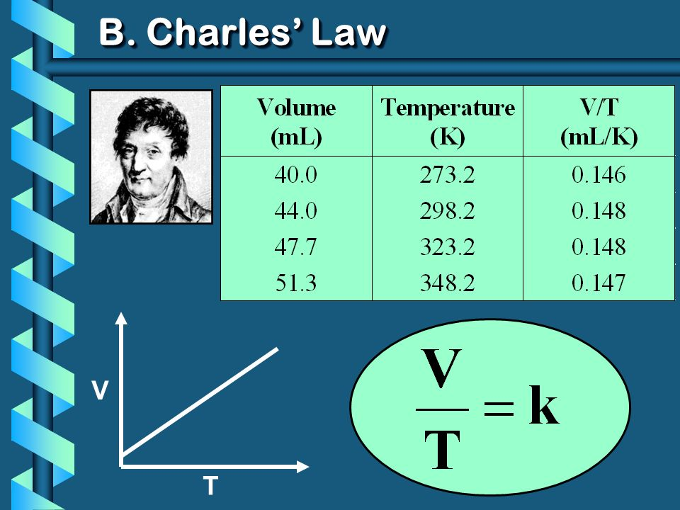 V T b The volume and absolute temperature (K) of a gas are directly related at constant mass & pressure