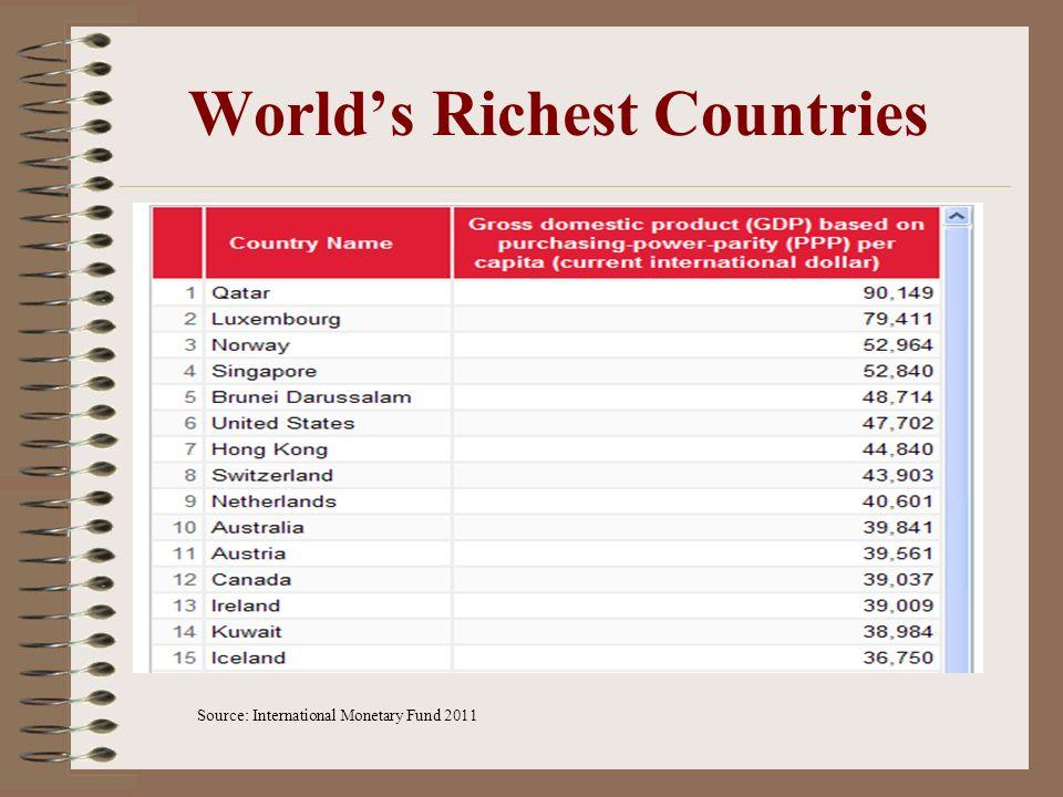 Worlds Richest Countries Source: International Monetary Fund 2011