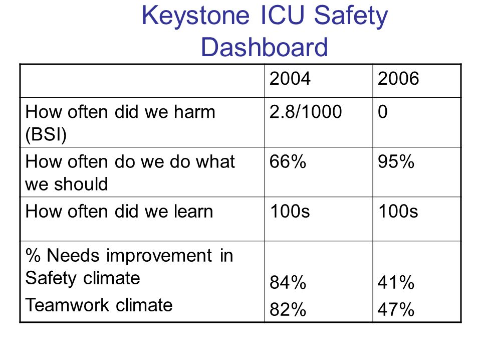 Keystone ICU Safety Dashboard 20042006 How often did we harm (BSI) 2.8/10000 How often do we do what we should 66%95% How often did we learn100s % Needs improvement in Safety climate Teamwork climate 84% 82% 41% 47%
