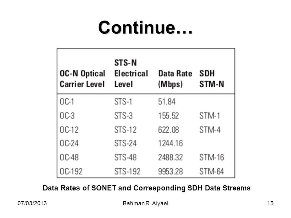 07/03/2013Bahman R. Alyaei15 Continue… Data Rates of SONET and Corresponding SDH Data Streams