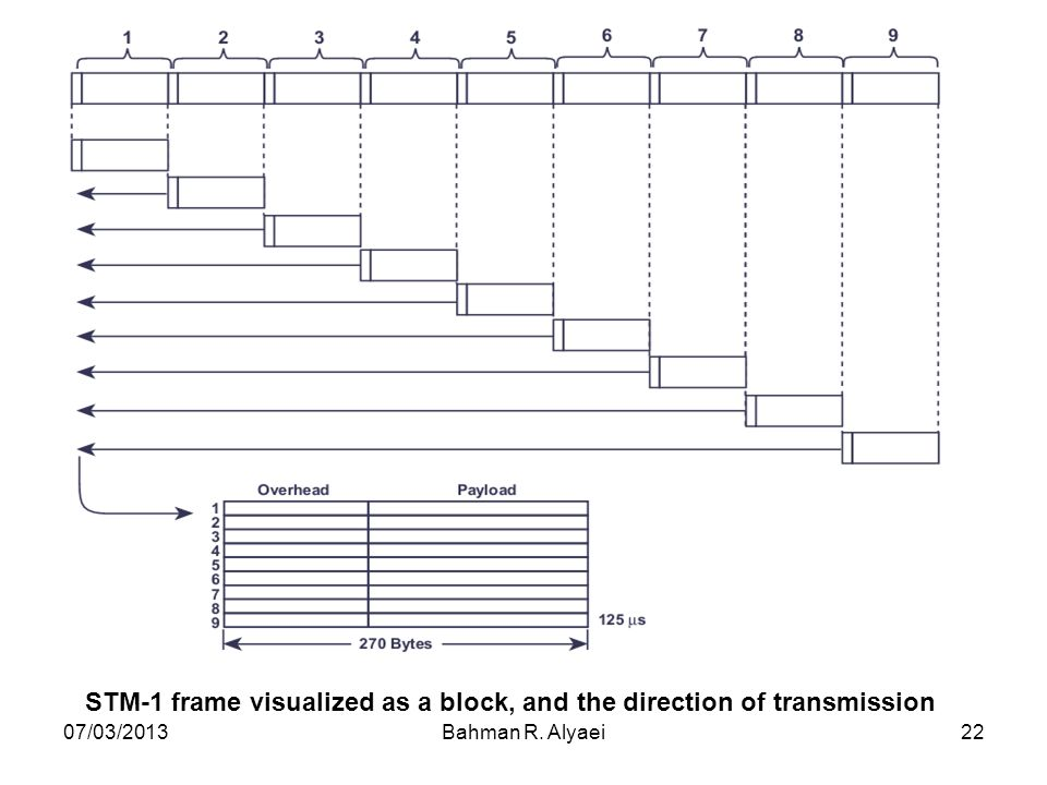 07/03/2013Bahman R. Alyaei22 STM-1 frame visualized as a block, and the direction of transmission