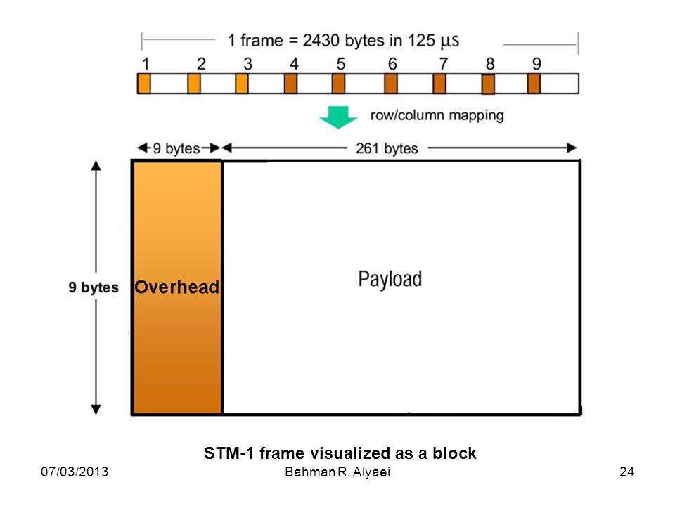 07/03/2013Bahman R. Alyaei24 STM-1 frame visualized as a block