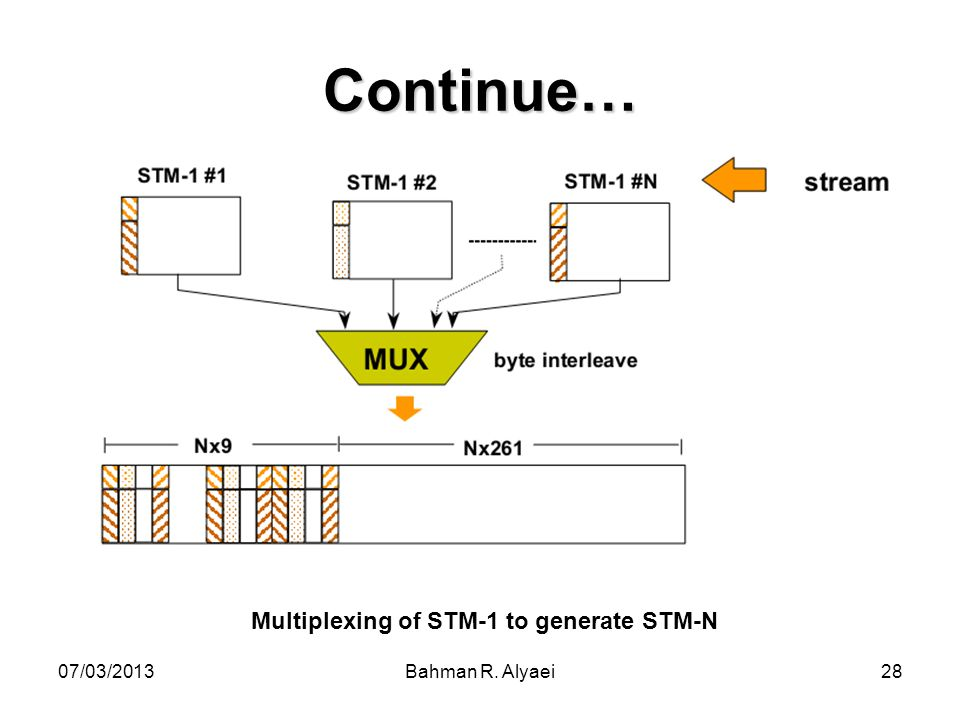 07/03/2013Bahman R. Alyaei28 Continue… Multiplexing of STM-1 to generate STM-N