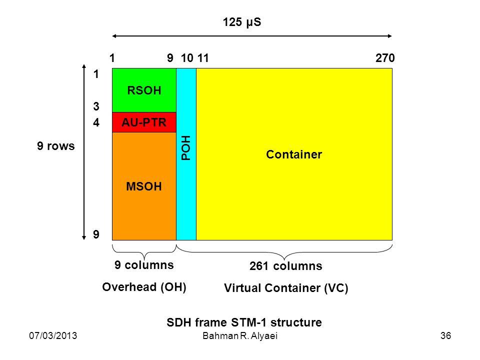 07/03/2013Bahman R. Alyaei36 SDH frame STM-1 structure RSOH MSOH AU-PTR Container POH 1 9 10 11 270 1 3 4 9 9 columns Overhead (OH) 261 columns Virtua