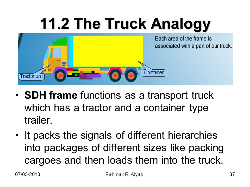 07/03/2013Bahman R. Alyaei37 11.2 The Truck Analogy SDH frame functions as a transport truck which has a tractor and a container type trailer. It pack
