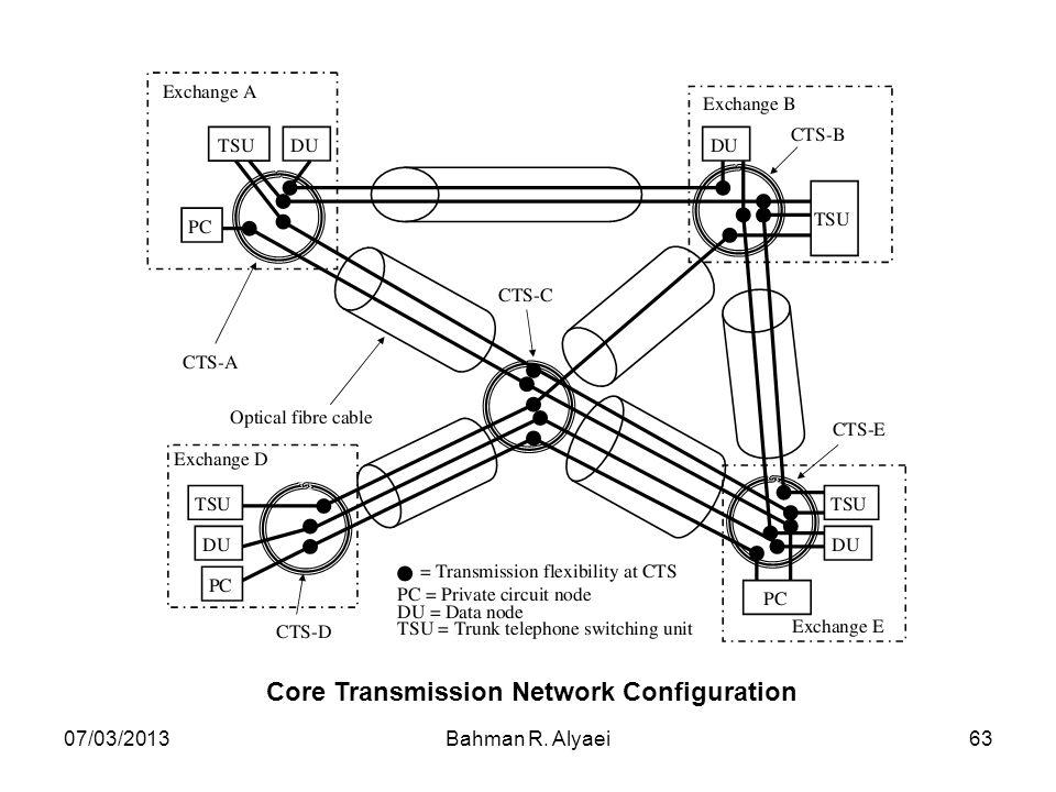 07/03/2013Bahman R. Alyaei63 Core Transmission Network Configuration