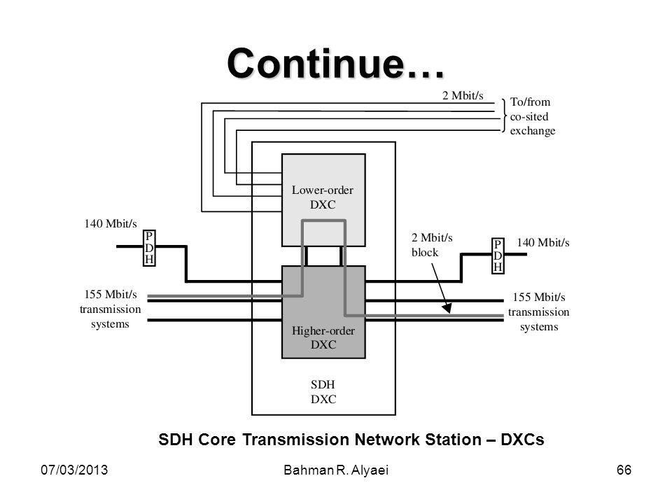 07/03/2013Bahman R. Alyaei66 Continue… SDH Core Transmission Network Station – DXCs