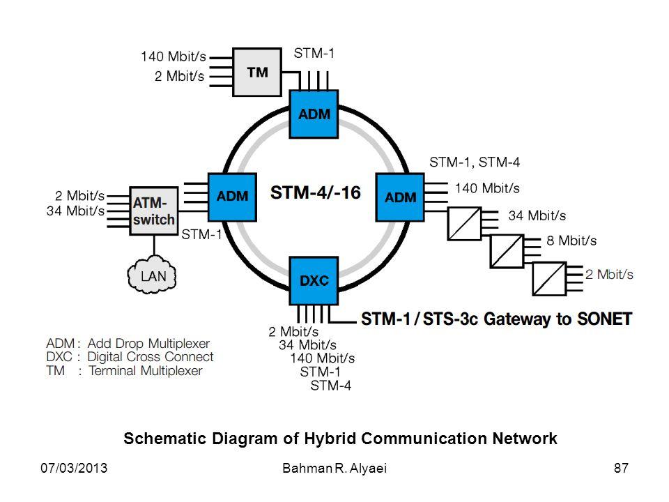 07/03/2013Bahman R. Alyaei87 Schematic Diagram of Hybrid Communication Network