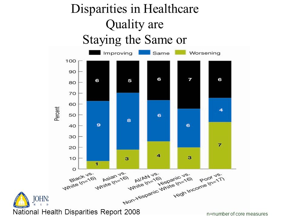 Disparities in Healthcare Quality are Staying the Same or Increasing n=number of core measures National Health Disparities Report 2008