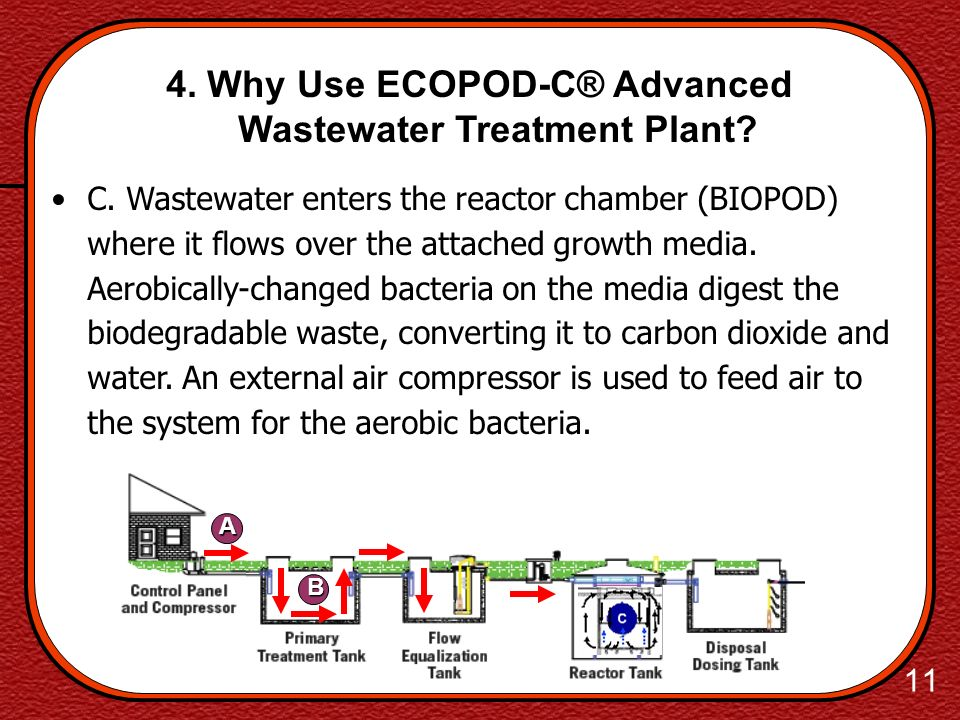 10 4. Why Use ECOPOD-C® Advanced Wastewater Treatment Plant? A A. Wastewater enters the Primary Tank from facility/system B. Debris and setteable soli
