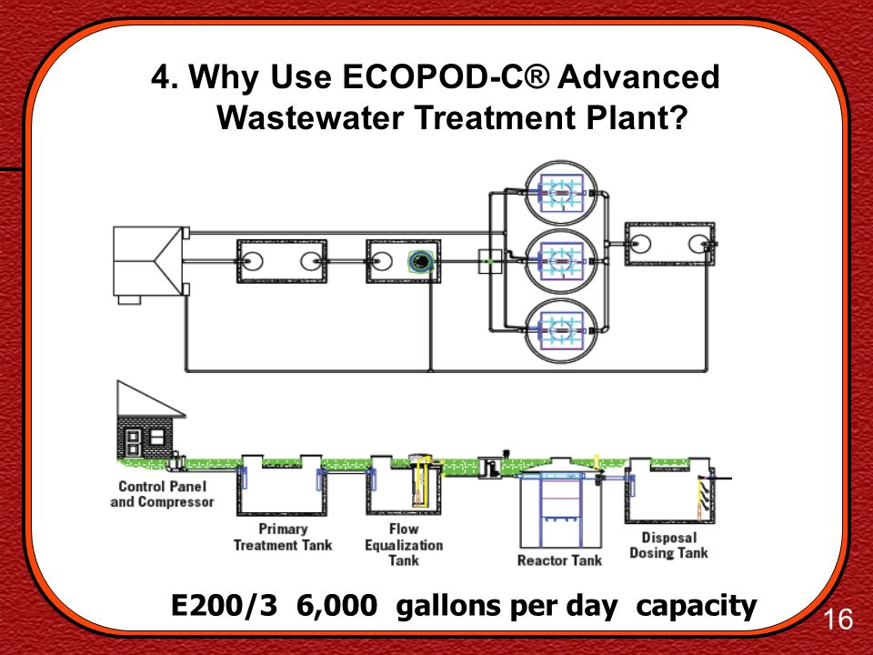 15 4. Why Use ECOPOD-C® Advanced Wastewater Treatment Plant? E200/1 2,000/7.6 E200/2 4,000/15.2 E200/3 6,000/22.7 E200/4 8,000/30.3 E200/5 10,000/37.9