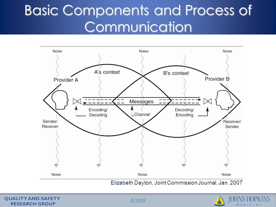 © 2009 Basic Components and Process of Communication Elizabeth Dayton, Joint Commission Journal, Jan.