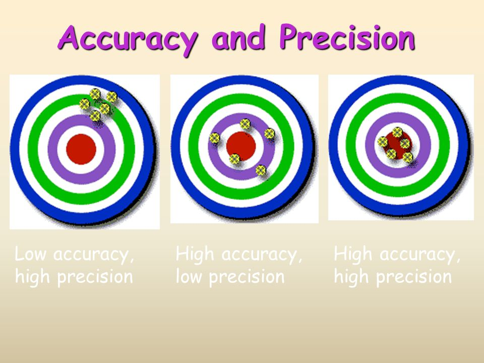 Low accuracy, high precision High accuracy, low precision High accuracy, high precision