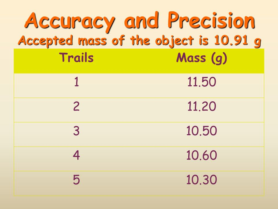 Accuracy and Precision Accepted mass of the object is 10.91 g TrailsMass (g) 111.50 211.20 310.50 410.60 510.30