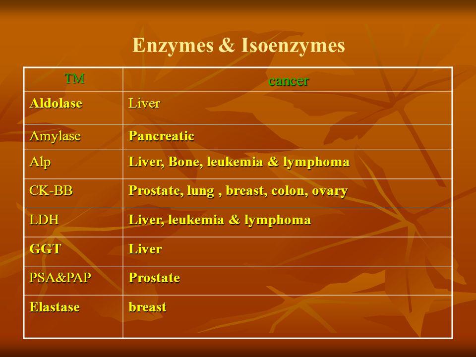 Enzymes & Isoenzymes cancerTM LiverAldolase PancreaticAmylase Liver, Bone, leukemia & lymphoma Alp Prostate, lung, breast, colon, ovary CK-BB Liver, l
