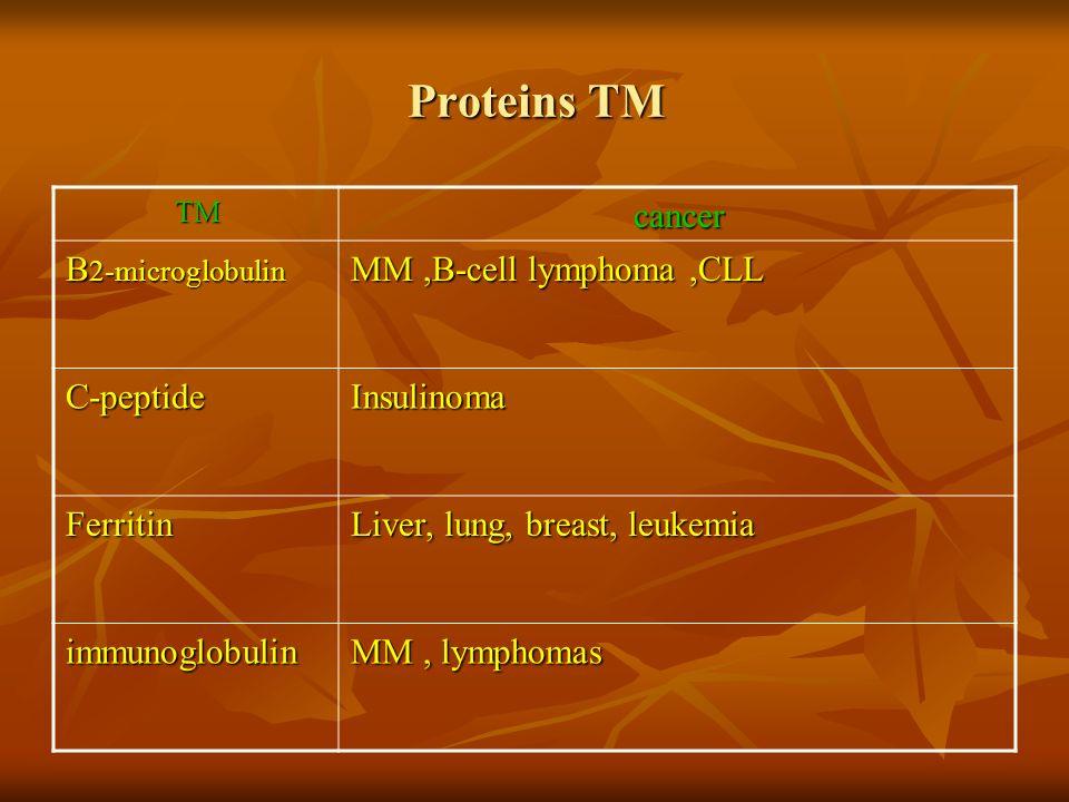 Proteins TM cancerTM MM,B-cell lymphoma,CLL B 2-microglobulin InsulinomaC-peptide Liver, lung, breast, leukemia Ferritin MM, lymphomas immunoglobulin