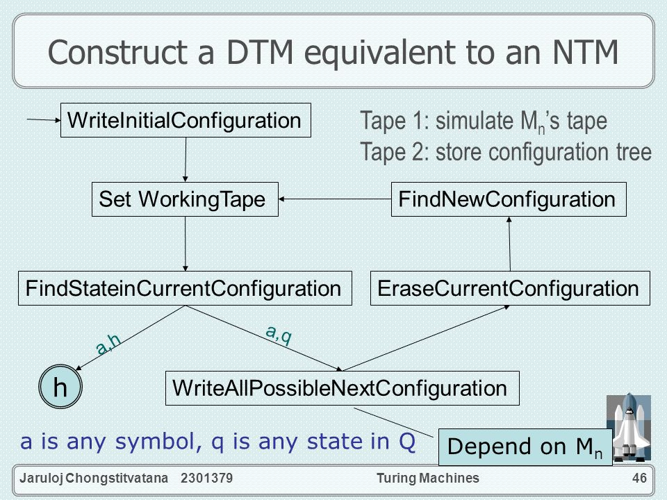 Jaruloj Chongstitvatana 2301379Turing Machines46 Construct a DTM equivalent to an NTM WriteInitialConfiguration Set WorkingTape FindStateinCurrentConf