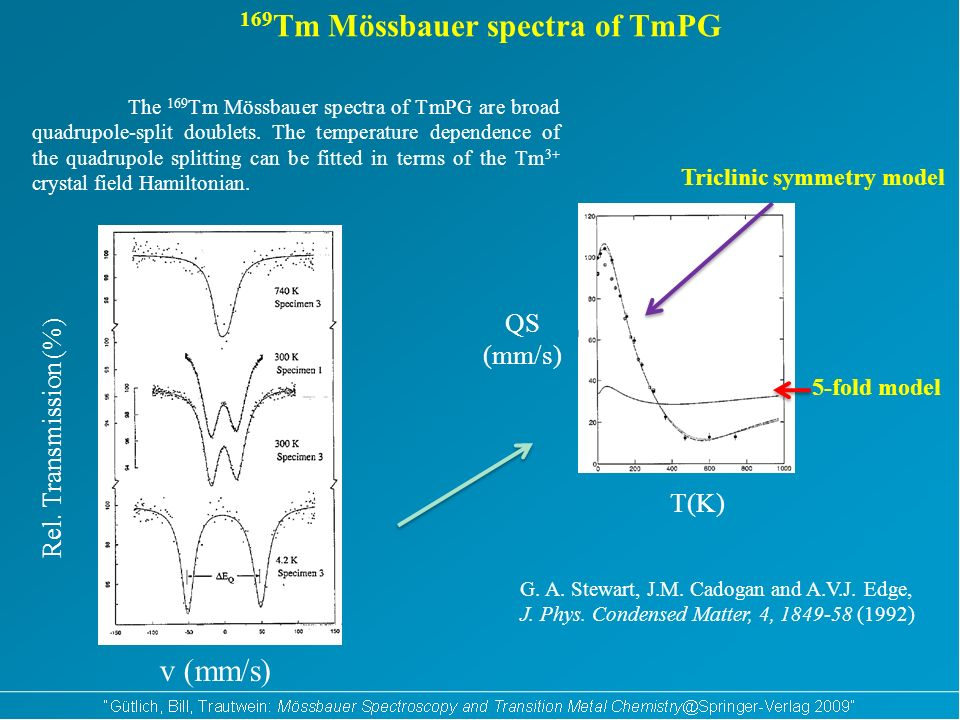 v (mm/s) Rel. Transmission (%) T(K) 169 Tm Mössbauer spectra of TmPG G. A. Stewart, J.M. Cadogan and A.V.J. Edge, J. Phys. Condensed Matter, 4, 1849-5