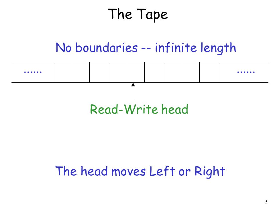 5 The Tape...... Read-Write head No boundaries -- infinite length The head moves Left or Right