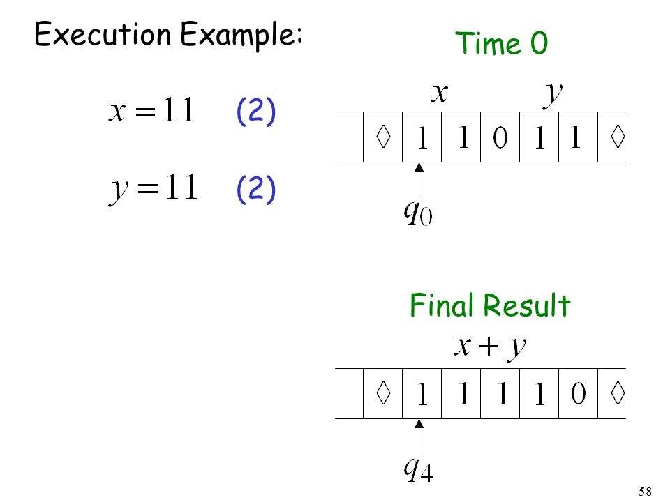 58 Execution Example: Time 0 Final Result (2)