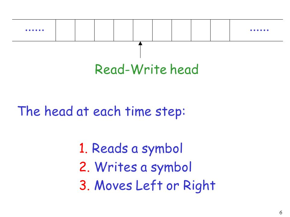 6...... Read-Write head The head at each time step: 1. Reads a symbol 2. Writes a symbol 3. Moves Left or Right