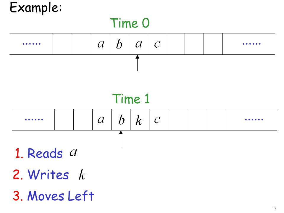 7...... Example: Time 0...... Time 1 1. Reads 2. Writes 3. Moves Left