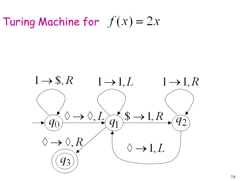 75 Turing Machine for