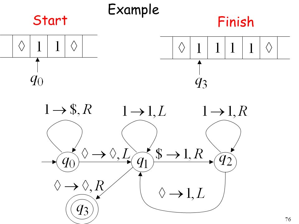 76 Example Start Finish