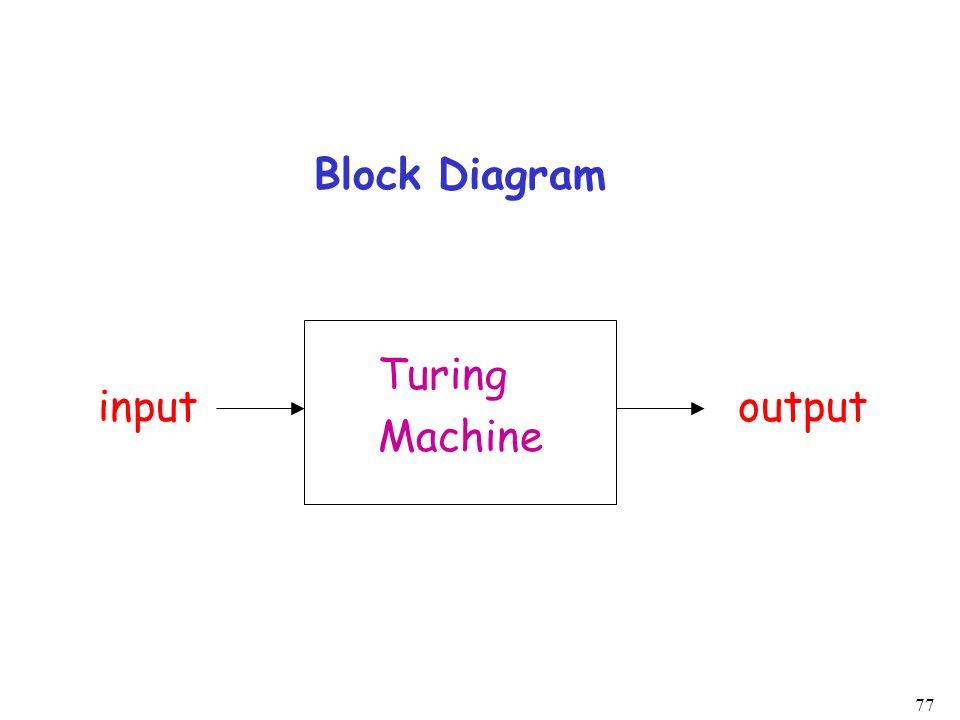 77 Block Diagram Turing Machine inputoutput