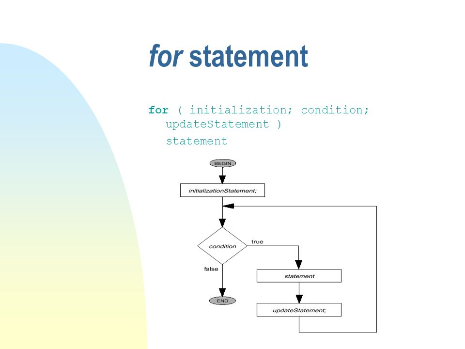 for statement for ( initialization; condition; updateStatement ) statement