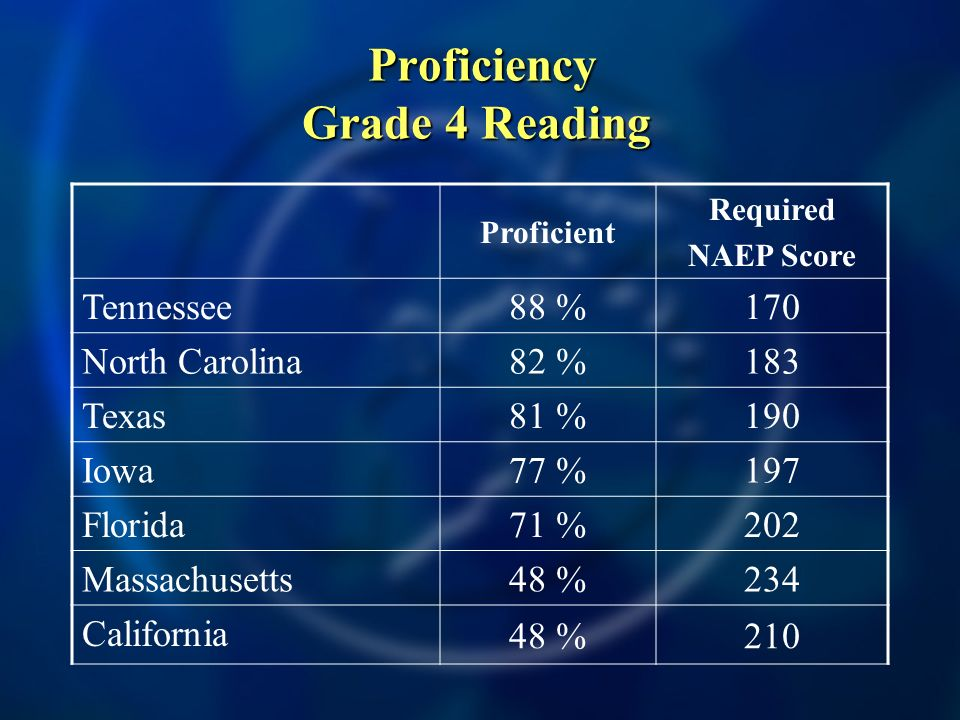 Proficiency Grade 4 Reading Proficiency Grade 4 Reading Proficient Required NAEP Score Tennessee 88 %170 North Carolina 82 %183 Texas 81 %190 Iowa 77 %197 Florida 71 %202 Massachusetts 48 %234 California 48 %210