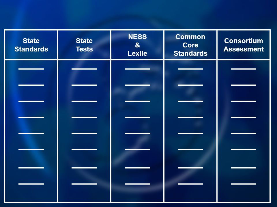 Common Core Standards NESS & Lexile State Tests State Standards Consortium Assessment