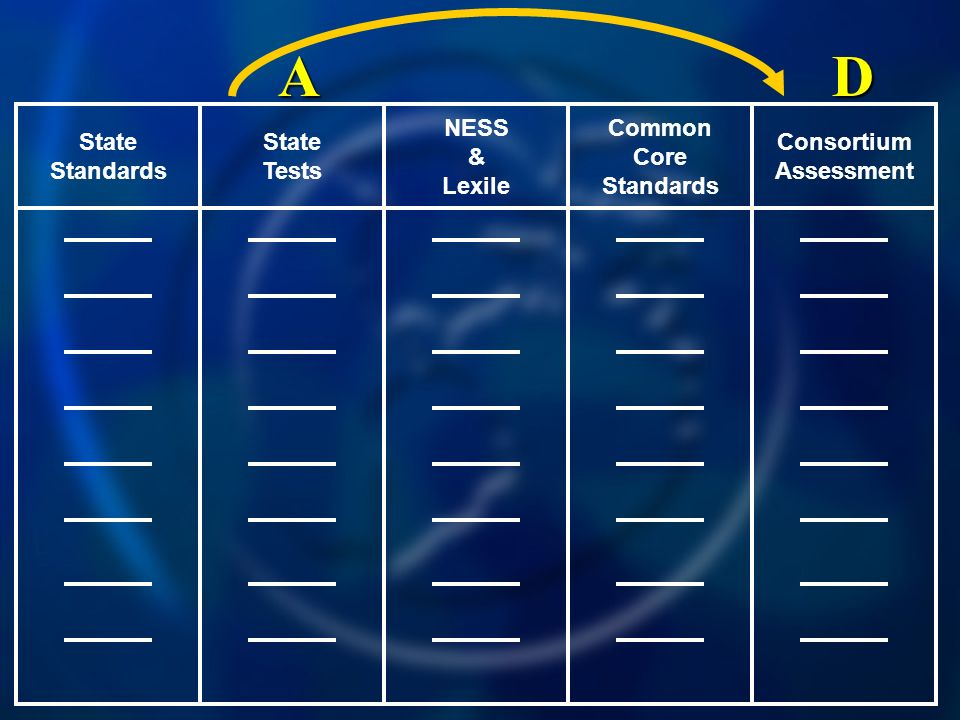 Common Core Standards NESS & Lexile State Tests State Standards Consortium Assessment DA