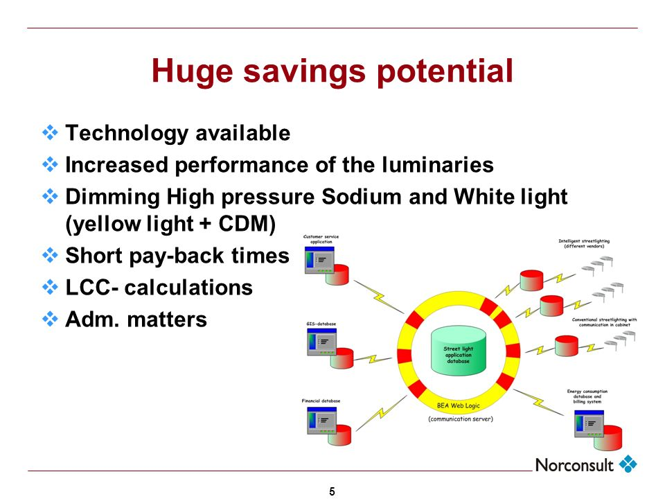 5 Huge savings potential Technology available Increased performance of the luminaries Dimming High pressure Sodium and White light (yellow light + CDM) Short pay-back times LCC- calculations Adm.