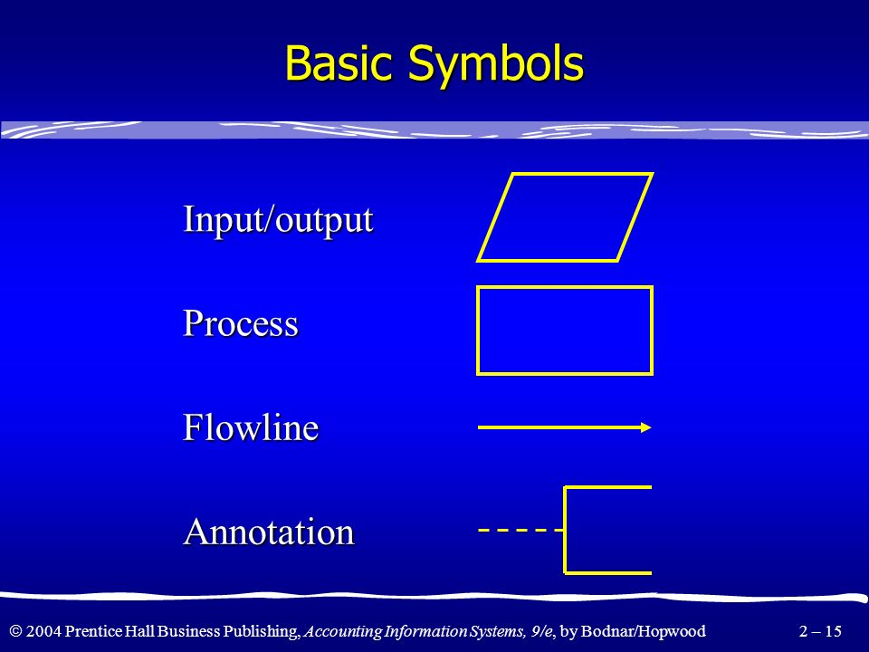 2004 Prentice Hall Business Publishing, Accounting Information Systems, 9/e, by Bodnar/Hopwood 2 – 14 Systems Techniques What is a flowchart? A flowch