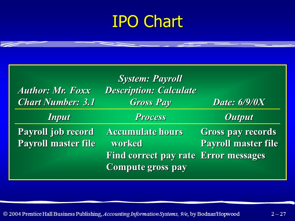 2004 Prentice Hall Business Publishing, Accounting Information Systems, 9/e, by Bodnar/Hopwood 2 – 26 IPO and HIPO Charts These charts are used primar